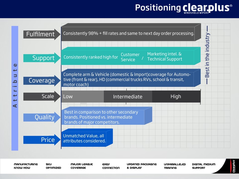 CP Positioning slide2